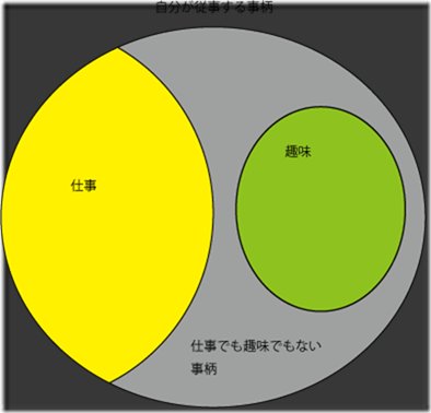 趣味と仕事の図