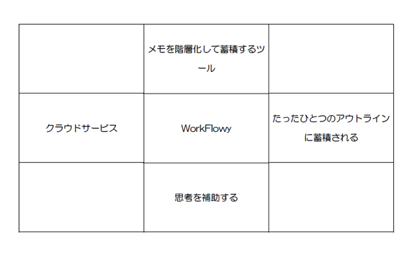 「知的生産を構成するウェブサービス」マンダラの「WorkFlowy」を展開する