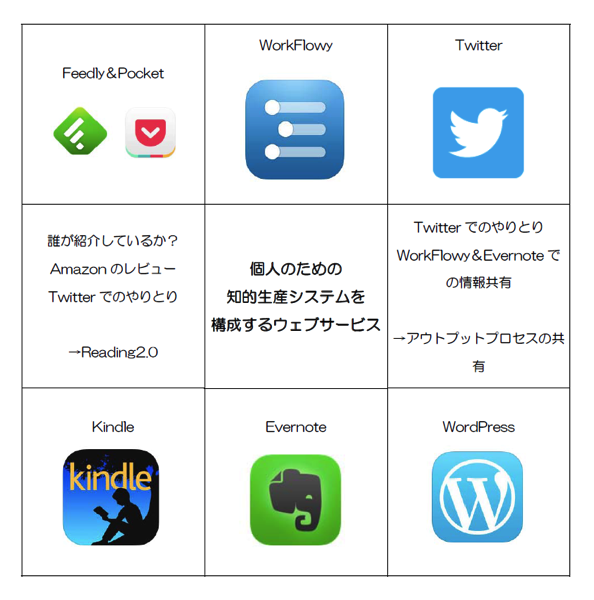 「知的生産を構成するウェブサービス」マンダラにアイコンを。