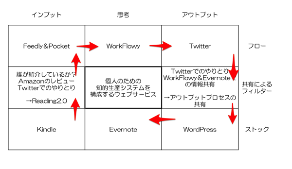 「知的生産を構成するウェブサービス」マンダラののの字