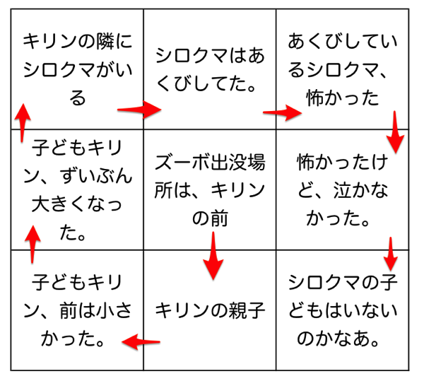 キリンマンダラのサーキュレーション法