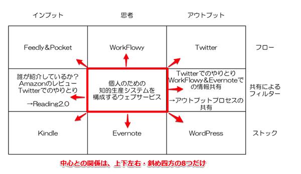 「知的生産を構成するウェブサービス」マンダラの、中心と周辺の関係