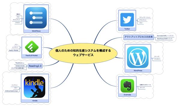 「知的生産を構成するウェブサービス」マインドマップ