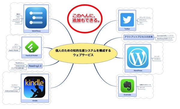 「知的生産を構成するウェブサービス」マインドマップは、スペースが柔軟