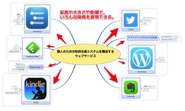 「知的生産を構成するウェブサービス」マインドマップは、中心と周辺の関係性を、多彩に表現できる。