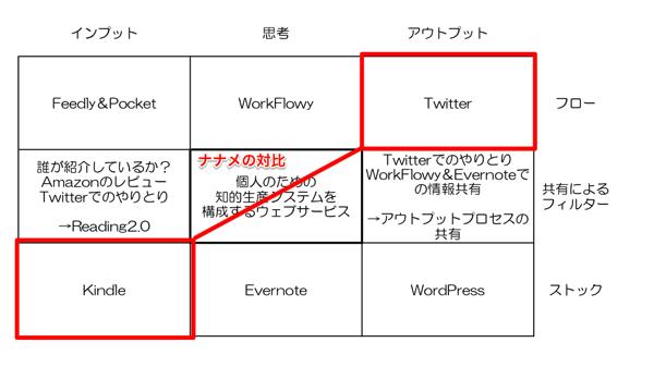 「知的生産を構成するウェブサービス」マンダラのナナメ関係