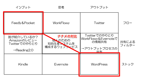 ナナメの対比(1)・FeedlyとWordPress