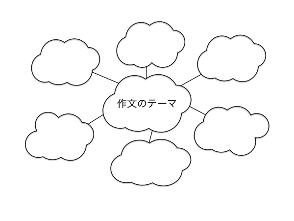 真ん中の雲に、作文のテーマを書く。