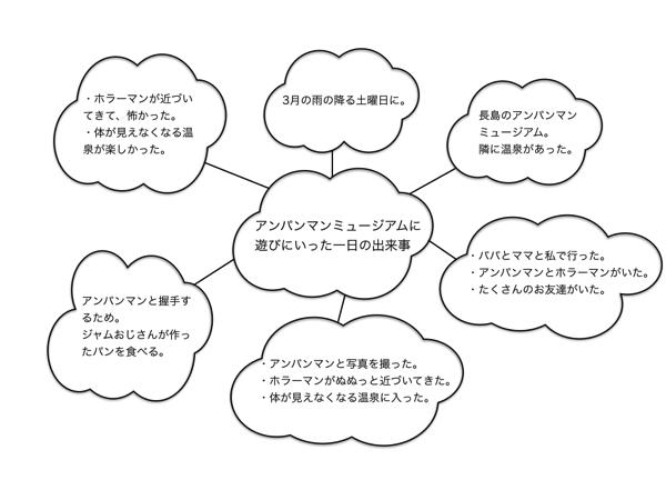 実例2:回りの雲に、5W1Hを書く