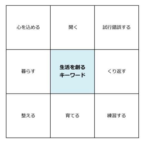 彩郎の「生活を創るキーワード辞書」の入り口