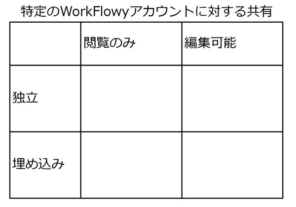マトリクス2。特定のWorkFlowyアカウントに対する共有のマトリクス。