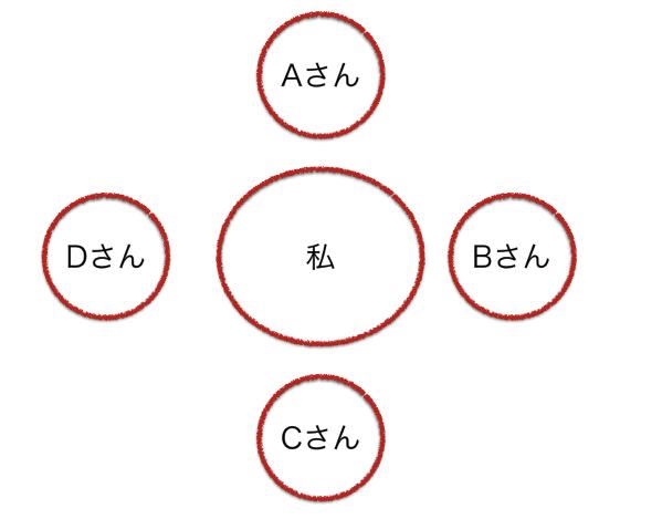 私と、A、B、C、D